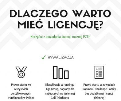 licencje pztri